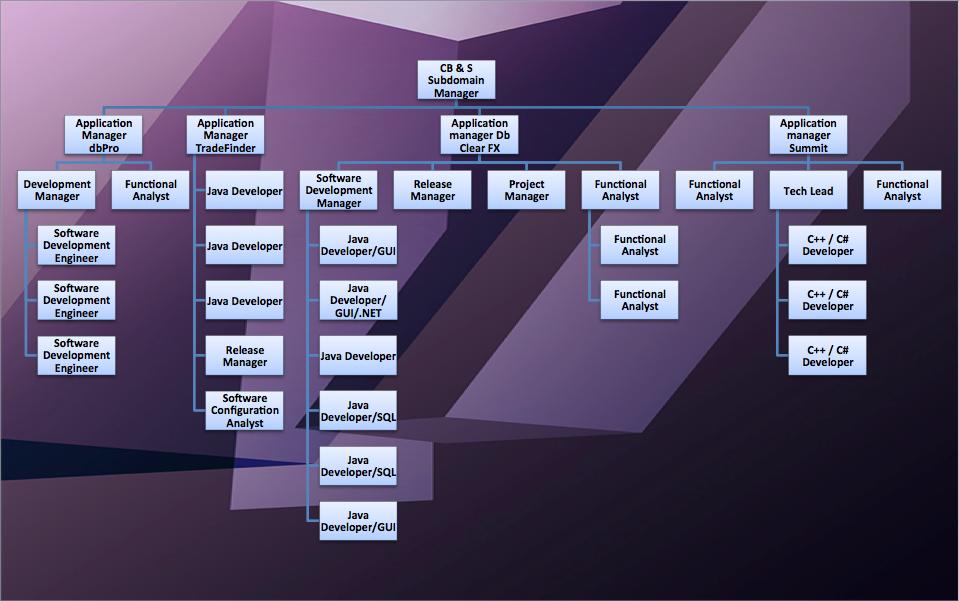 Deutsche Bank Corporate Structure